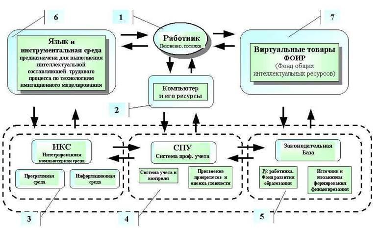 Объект заботы и всестороннего развития.  На рис.1 приведена схема социально-технической компьютерной системы (СТКС) .